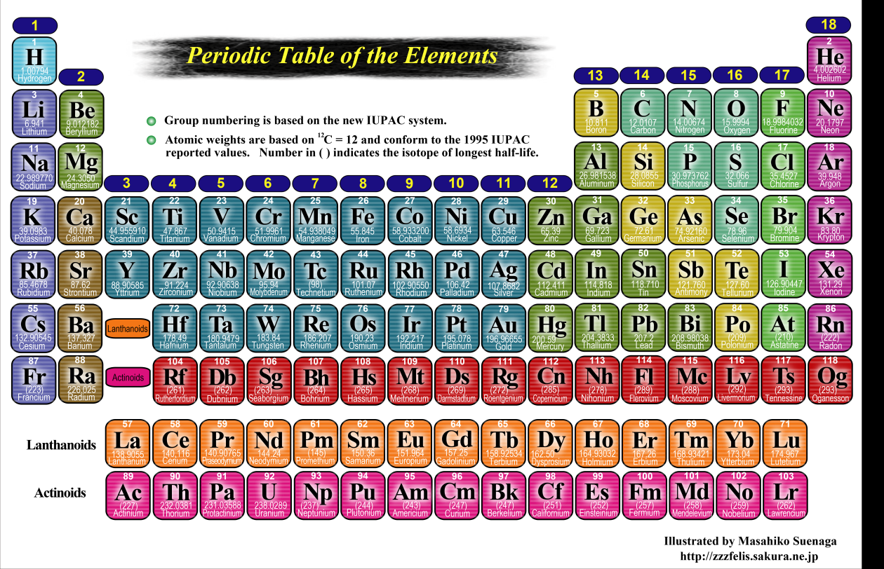 Periodic Table 3d Models 3d-left Step Periodic Table